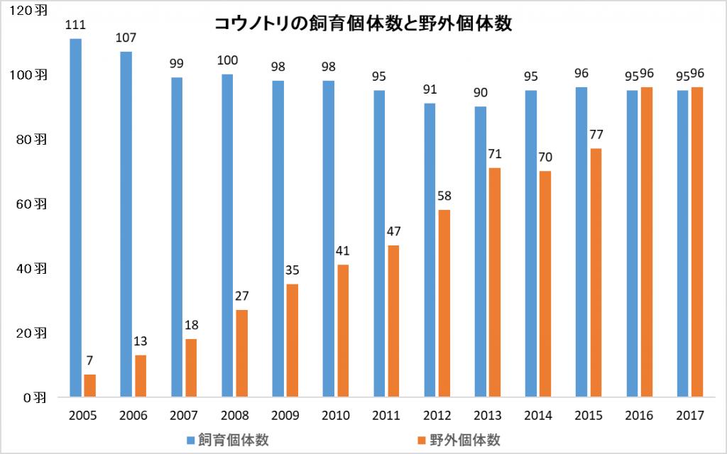個体数推移グラフ